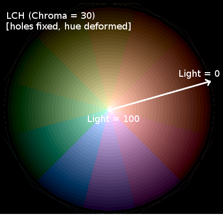 LCH color deformed