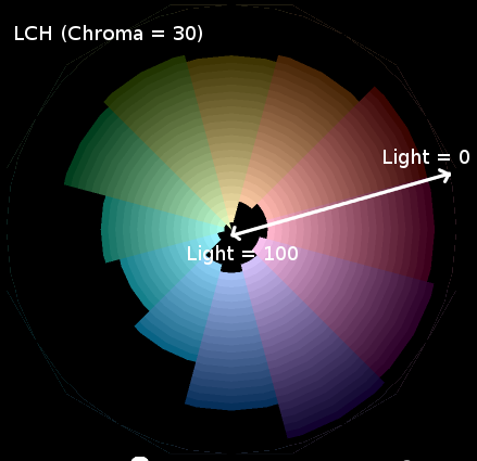 LCH color wheel holes