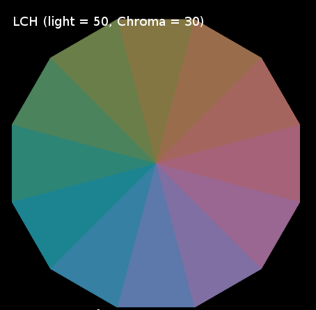 LCH color whee